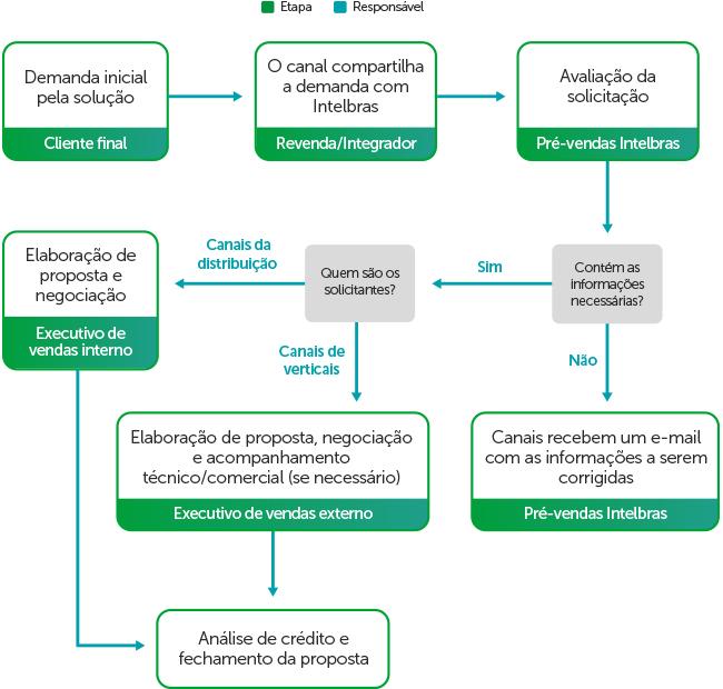 fluxo de comercialização dos DVRs veiculares Intelbras