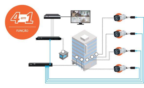 Custo-benefício com a função 4x1 com o Power Balun Intelbras VB 1004 WP, 4 Canais Full HD 1080p
