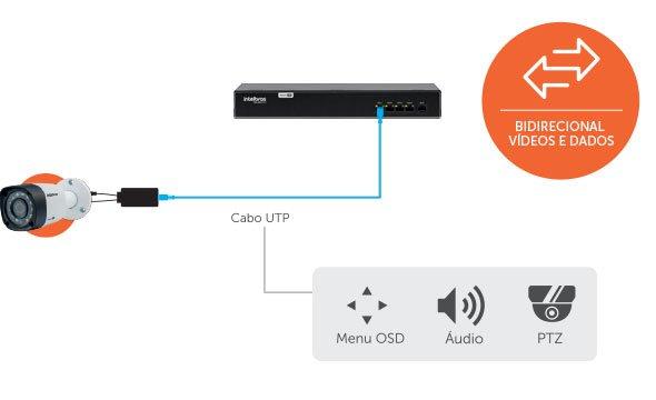 Mais praticidade com a função Bidirecional com o Power Balun Intelbras VB 1004 WP, 4 Canais Full HD 1080p