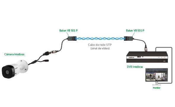 Muito mais alcance com o Balun Passivo Intelbras VB 501 P com Transmissão de Vídeo Ultra HD 4K para até 300 metros