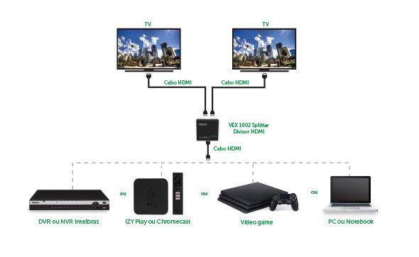 Divisão do sinal HDMI - VEX 1002 Splitter