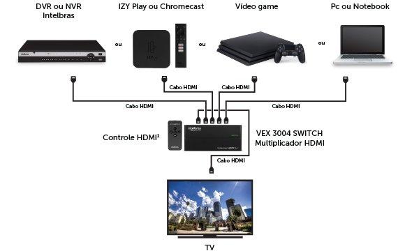 multiplique-o-sinal-hdmi-multiplicador-hdmi-4x1-vex-3004-switch