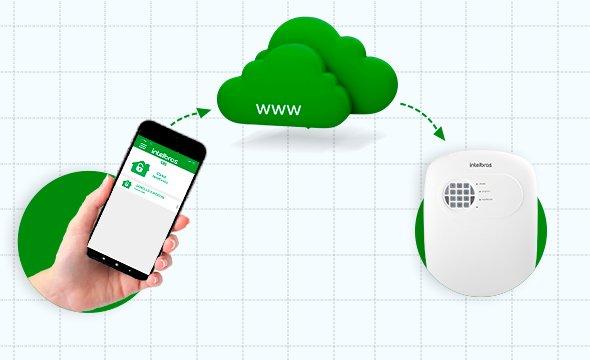 Conexão via nuvem